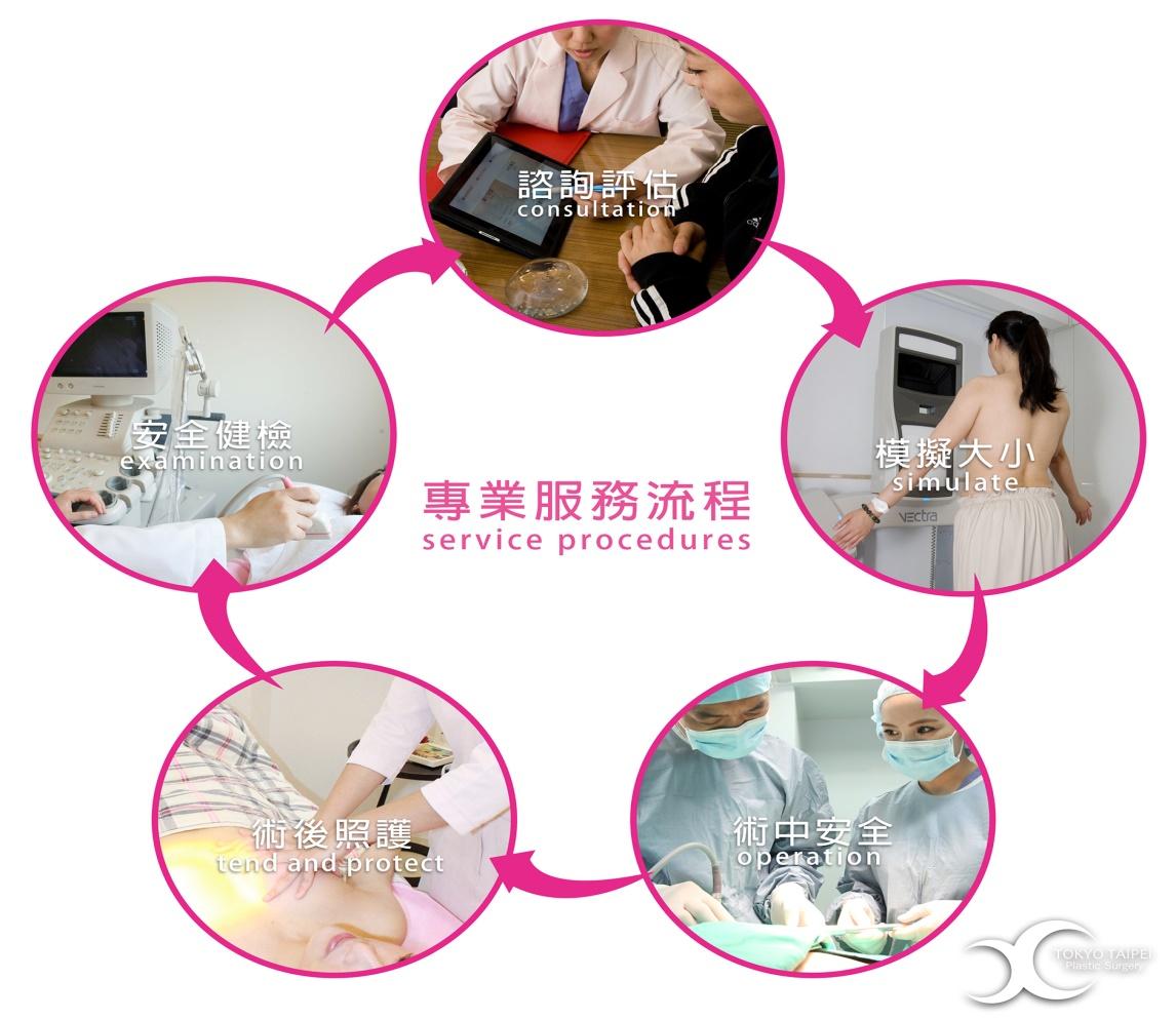 專業隆乳服務流程