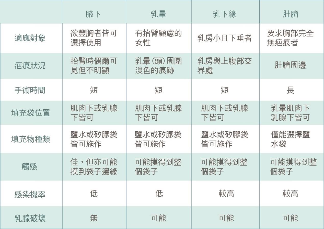 各項隆乳手術介紹-東京風采整形外科診所